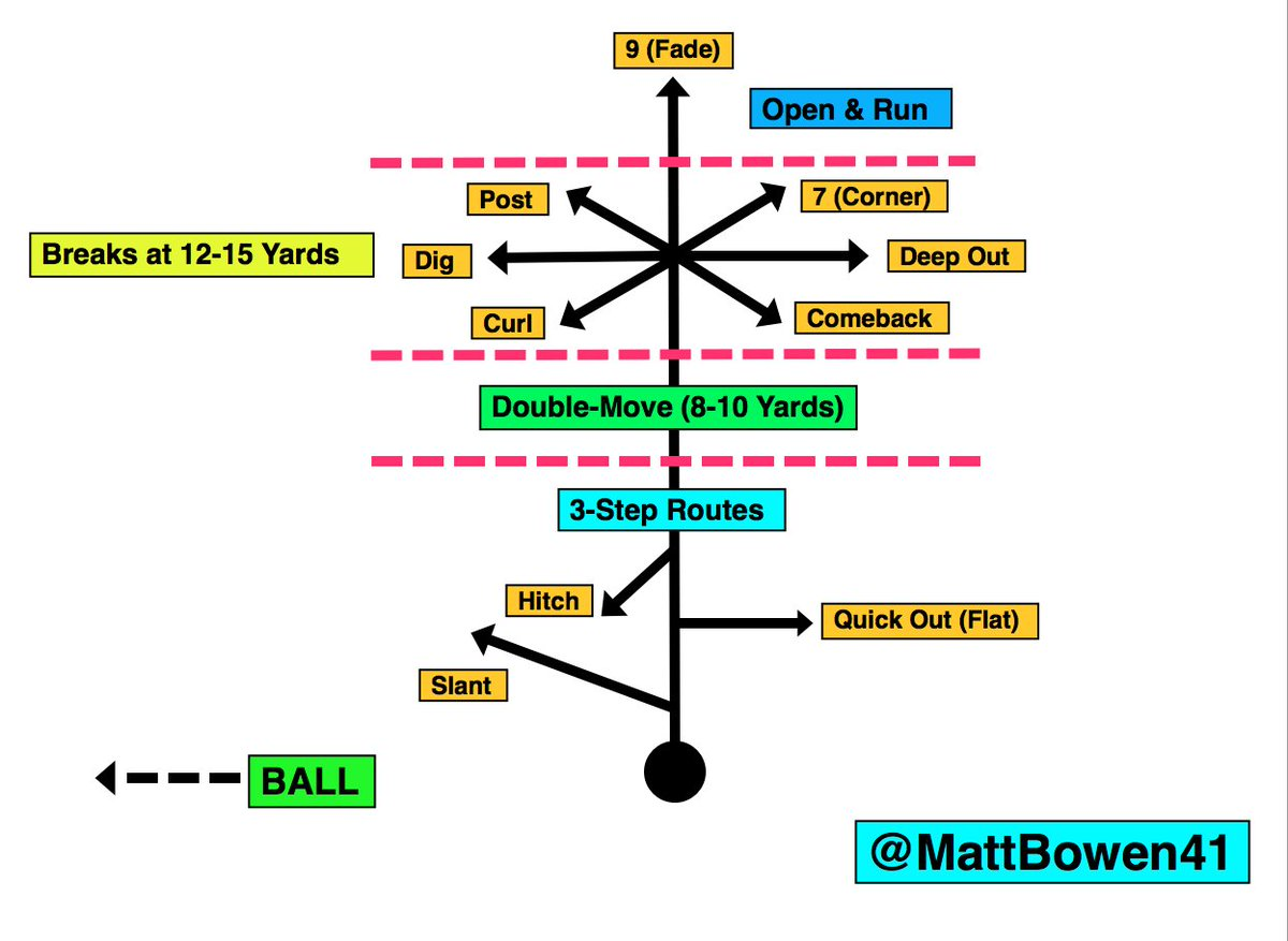 Basic Route Tree: DBs must be able to ID routes & the depth of breaks. Stutter at 8-10 yards? Don't take the bait... https://t.co/hwiOcv8J4g