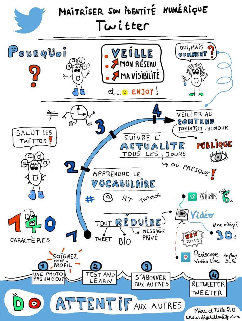 Comment #Twitter ? Facile avec ce #dessin de @SANDDELA ! #twittos https://t.co/6EkqdEpYLd