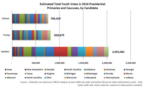 More young people voted for Bernie than Trump and Clinton combined — by a lot  https://t.co/jJUv7JHXIC #FeelTheBern https://t.co/XYAlCBLX2L