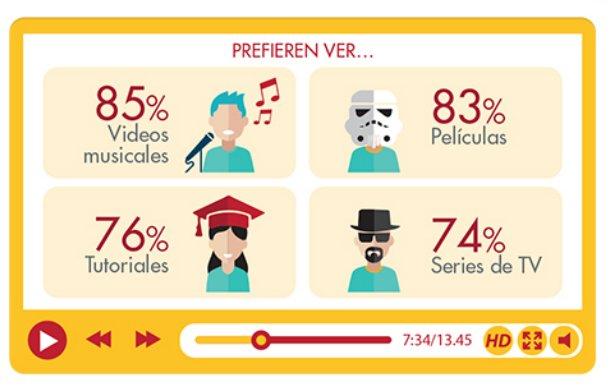 Videos musicales (85%), películas (83%) y trailers de películas (81%) son los contenidos más vistos en video digital https://t.co/bwOIUcuN5f