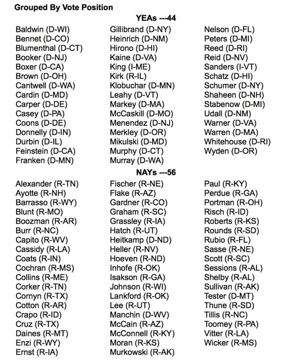 Senators who voted for or against expanding background checks to all gun sales. Republicans are a disgrace. https://t.co/pnkpXgOpN5