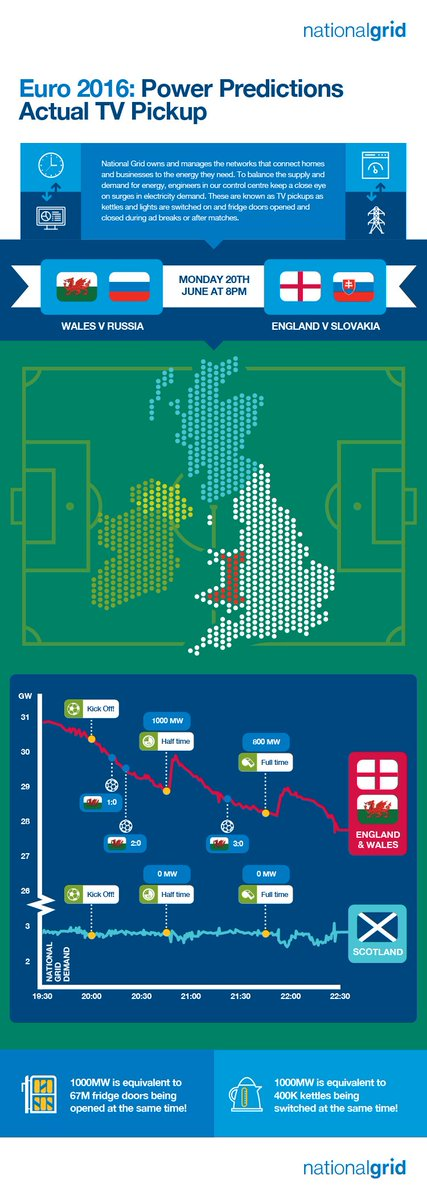 #Euro2016 Power Predictions: #Eng & #Wales saw a 1000MW surge during last night's games but demand was flat in #Scot https://t.co/8oklJmuPjD