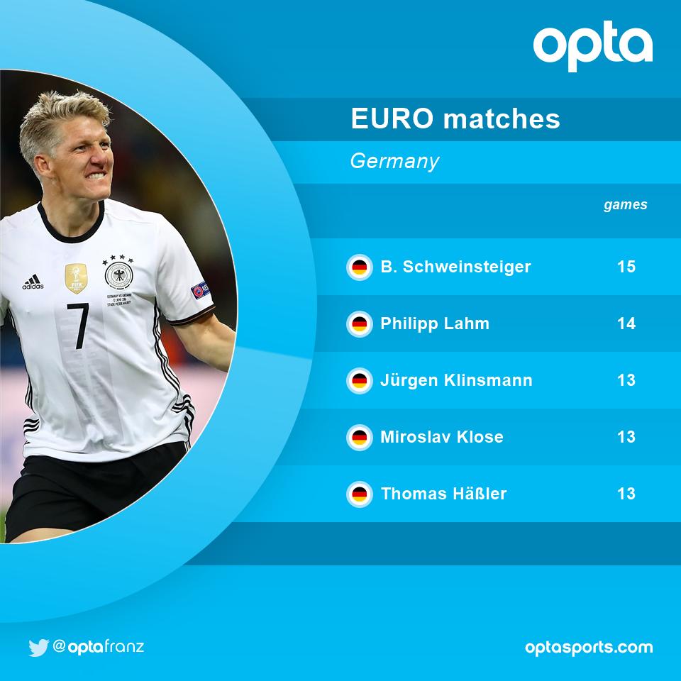 15 - @BSchweinsteiger makes his 15th app at the EUROs  setting a new German record. Legend. #NIRGER @DFB_Team_EN https://t.co/nSo2ovFsoS