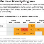 The most common diversity programs don't actually increase diversity. https://t.co/zHkrqYroCB https://t.co/0sbw0T8ABi