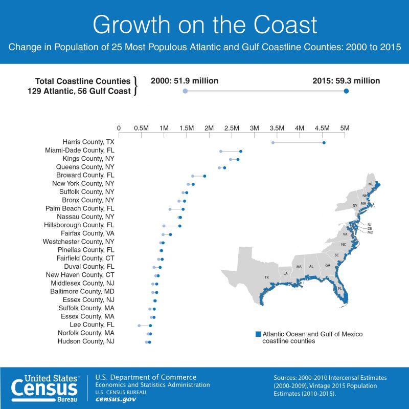 #ICYMI Share @uscensusbureau's  #HurricaneSeason graphic & see more #hurricane stats here: https://t.co/3EVRWtAs4z https://t.co/k7zk4K0fzm