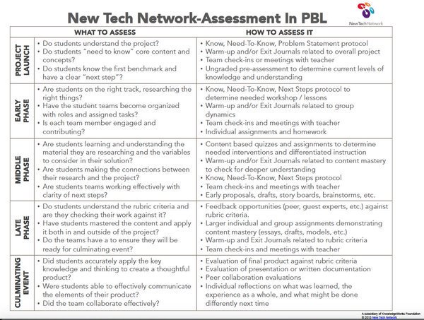 Our #PBL assessment tool ensures that your projects are on track. Get it here => https://t.co/c8WR8oHUev #pblchat https://t.co/4NrDTejpGU