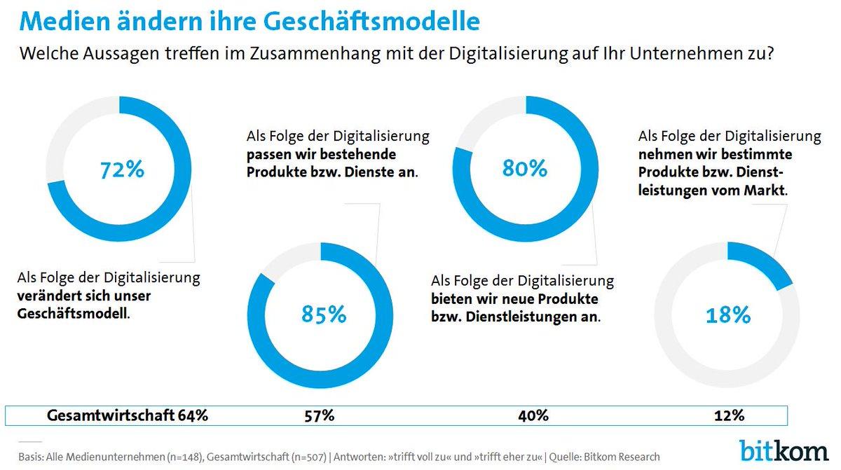 Medienunternehmen ändern infolge der #Digitalisierung ihre Geschäftsmodelle: 80% bringen neue Produkte auf den Markt https://t.co/rstwryVN7a