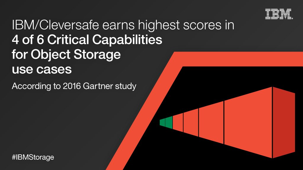 .@Cleversafe earns highest scores in 4 of 6 use cases in Gartner report! Read more: https://t.co/5UAFH3KwgC https://t.co/SJAOc6fRn8