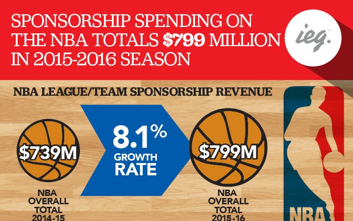 .@NBA 2015-2016 Season #Sponsorship Spending Totals $799 Million [#INFOGRAPHIC] https://t.co/egeXOXm81y #sportsbiz https://t.co/PAh0Xp0GWG