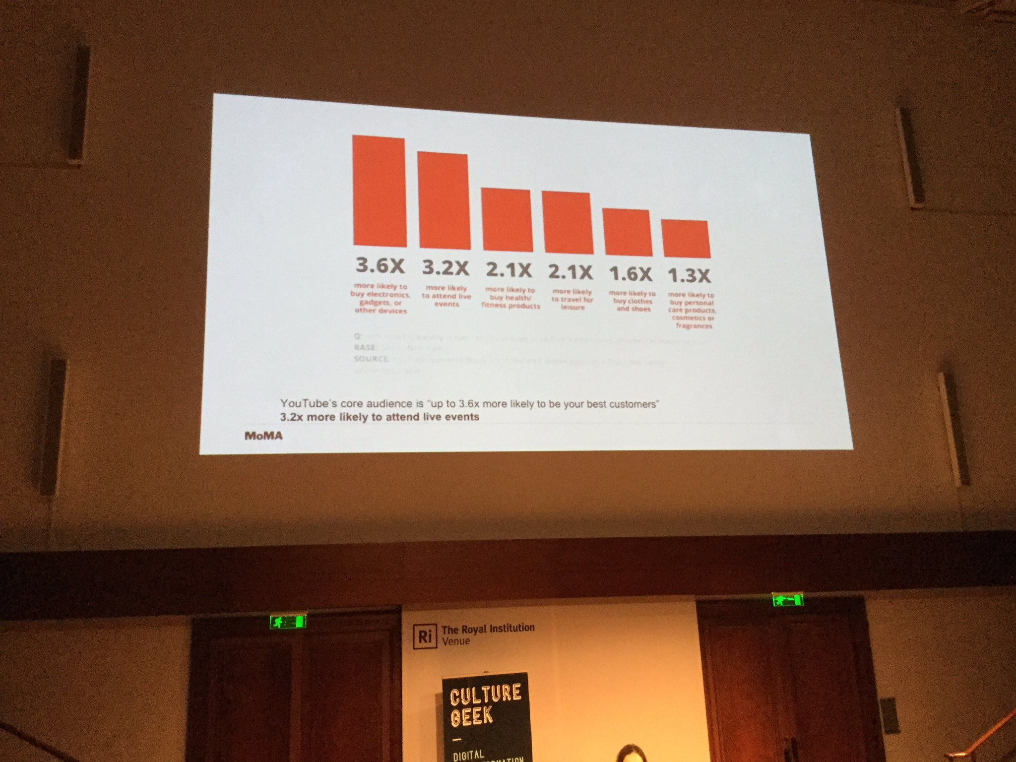 Live streaming of events has proved extremely popular - believe a crossover with actual visits #culturegeek https://t.co/1WeHHSxubg