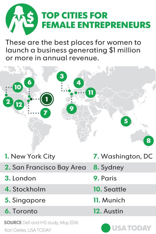 Toronto ranked 6th best city in the world to be a female #startup founder. Cc @USATODAY https://t.co/tfoL4L45bR https://t.co/pd8wOKkw5T