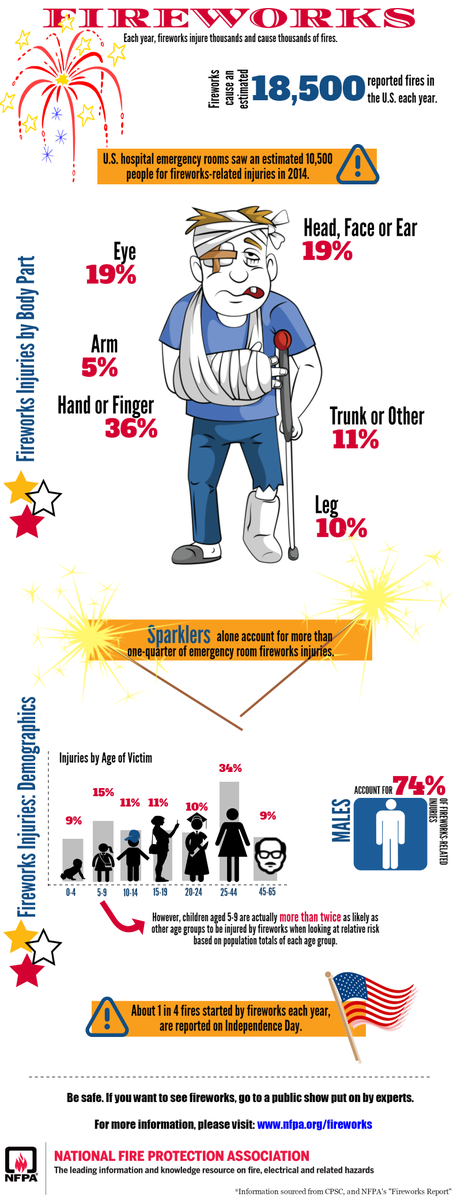 Each July 4th thousands of people most often kids/teens are injured using consumer fireworks https://t.co/8q7uT0VyQl https://t.co/HSnSnfYNWe