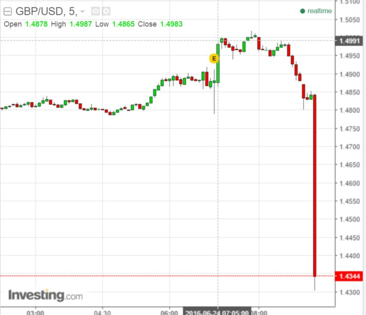 POUND COLLAPSING ON SURPRISE SUNDERLAND RESULT FOR LEAVE https://t.co/bwhgxJ8gD1