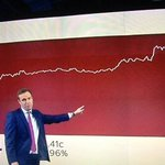 leave the EU, they said our economy will be fine, they said https://t.co/fxaFhnnI95