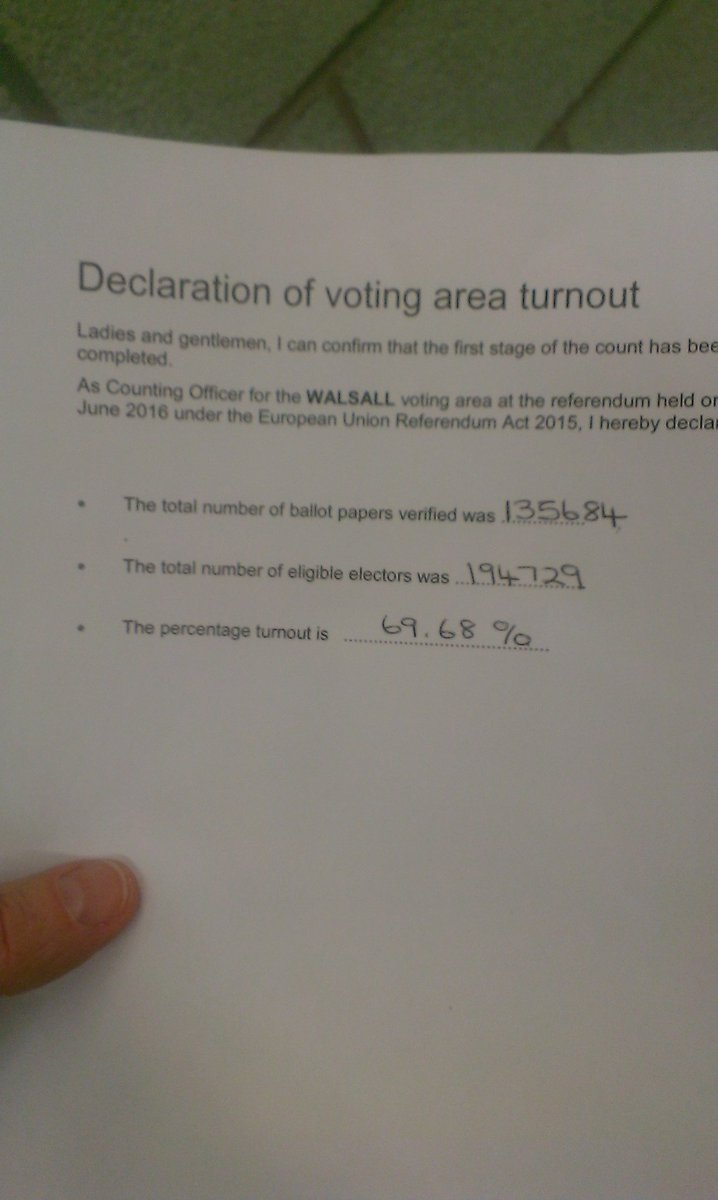 Turnout in Walsall: 69.68% (135,684 votes) #EUref https://t.co/pWkf3CxBxl