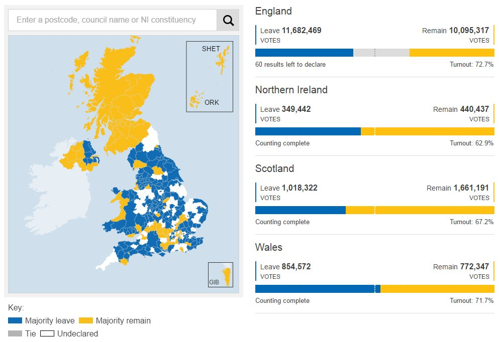 Every #EUref counting area in Scotland has voted Remain  REMAIN 1,661,191 LEAVE 1,018,322  https://t.co/MRsMjnY3IO https://t.co/dcWHg2Ur2R