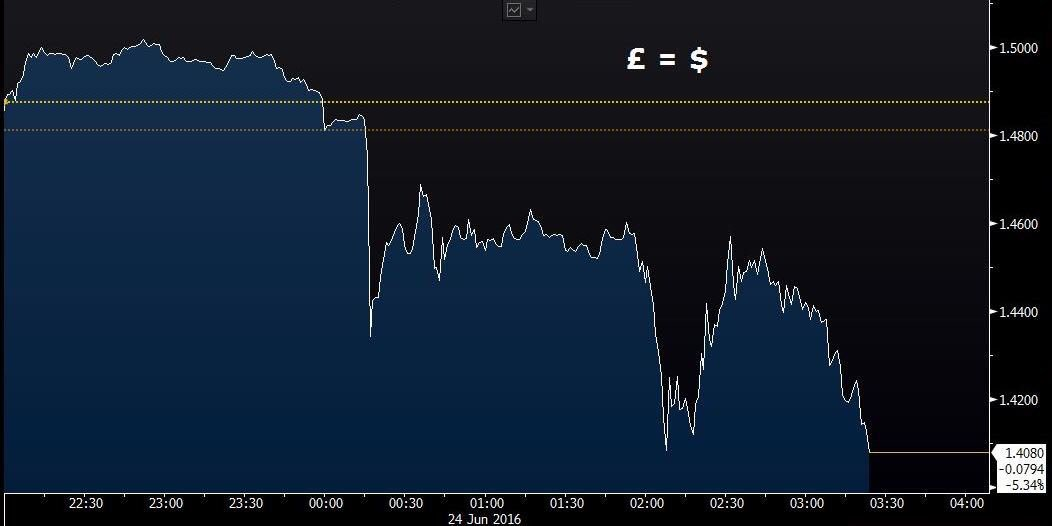 Things going from bad to worse for #pound. Fall in last 12 hours bigger than Black Wednesday in 1992. #EUref https://t.co/W8pcJDjQYF