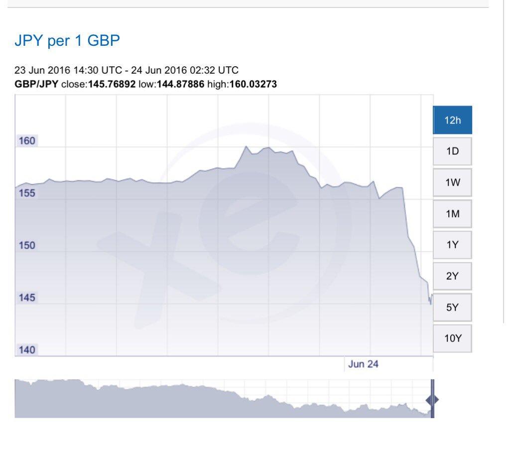 @JohnRentoul @chrishanretty Sterling fallen 10% against the Yen in last few hours. https://t.co/IrZ4TYuCeR