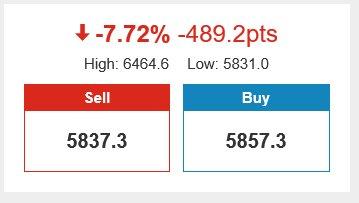 FTSE forecast to open down 489 points 7.7% lower https://t.co/WvkaUJtg2D