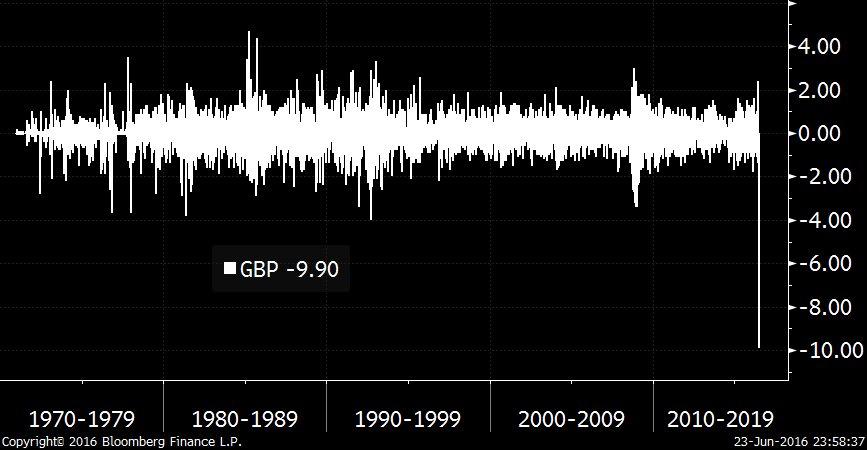 History: GBP 1D Percent Changes Since 1970 https://t.co/TNOMBq3wZw