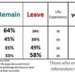 Das Paradoxe am #Brexit: Alter, Lebenserwartung und (wahrscheinlicher) Stimmentscheid. https://t.co/LSfjiWJI9i