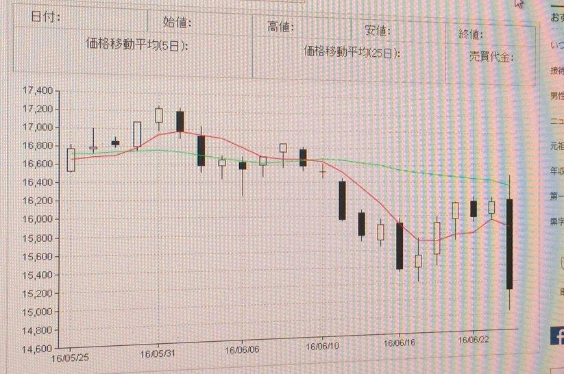 日経平均先物が一時1万4840円まで下落。大阪取引所は売買を一時停止する #サーキットブレーカー を発動しました。 https://t.co/nVhlahu4Yn https://t.co/uXAGSz7We4