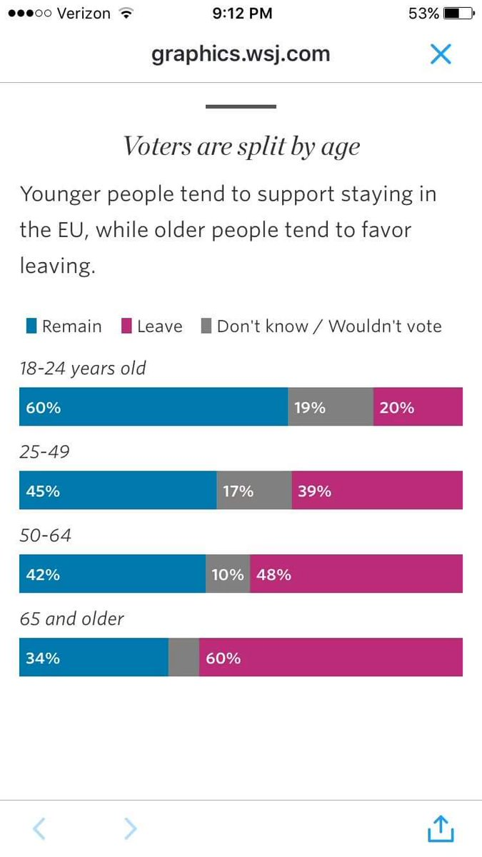 When the past decides on the future. #Brexit https://t.co/BNLaqZvlwa
