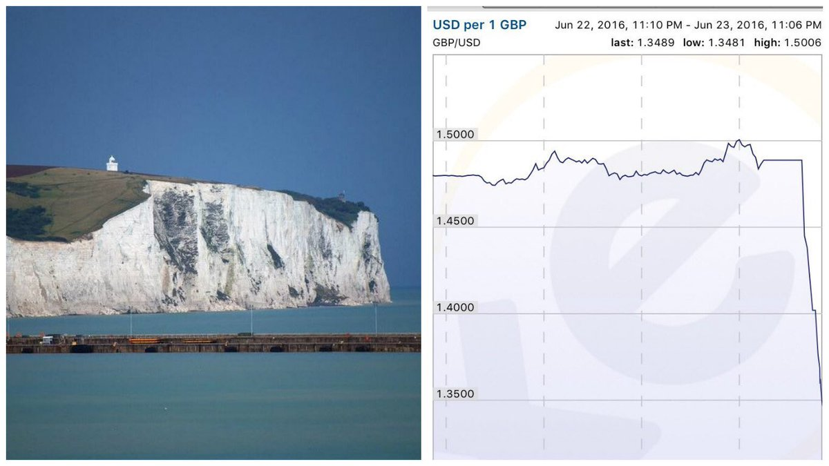 Det britiske £ ligner nu the White Cliffs of Dover #dkmedier #Breixit #BrexitOrNot https://t.co/slOA6GmPfN