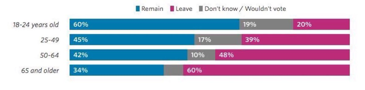 Just one more example in which Britain's youngest generations have been shafted by their parents. (v @garymoody65) https://t.co/XuyZUsEclM