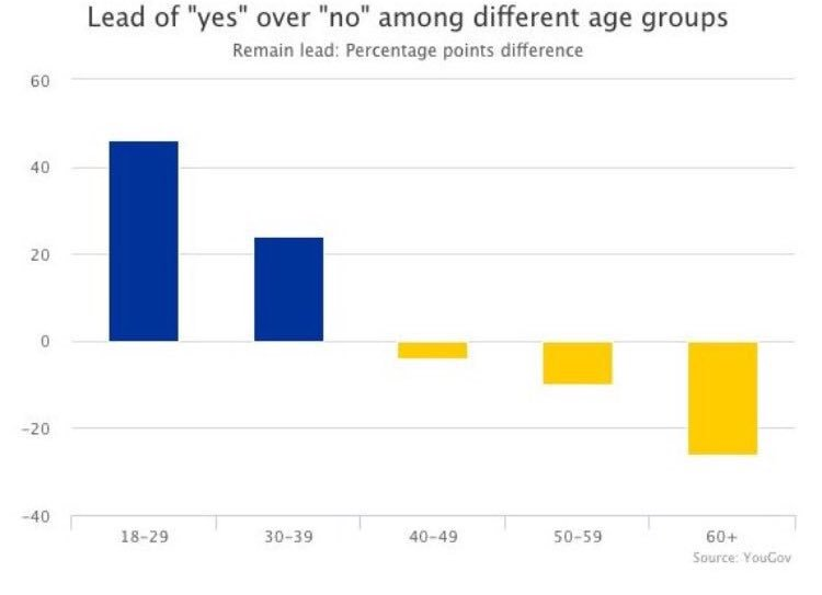 Perhaps 11-17 year olds should have gotten a vote? I trust them more than most today! #EURefResults https://t.co/zFxy4YYadd