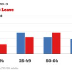 The most depressing data from today. Young people wanted a very different future to the one voted for this morning https://t.co/KdKALbZD5e