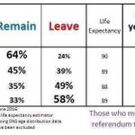 Este gráfico es demoledor. Británicos -50 años han votado en masa para quedarse. Insuficiente.  Via @gemma_pinyol https://t.co/DP2LEBABjM