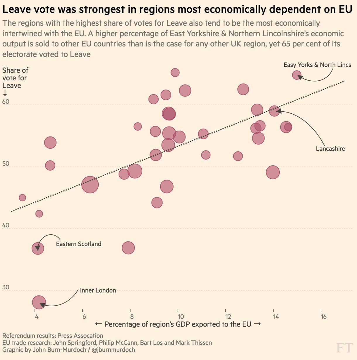Az EU-ból való kilépésre voksolók aránya az adott brit régió által az EU-ba exportált kibocsátáshoz viszonyítva.