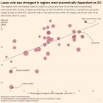 Regions with the biggest votes for Leave are also the most economically dependent on the EU https://t.co/vL2D3SkEIP https://t.co/gUjDX64OY3