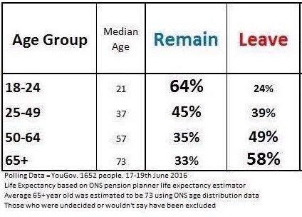 Brexit, il futuro è davvero fuori dall'Europa per i giovani? https://t.co/K46s6ezmzy https://t.co/EobR6usBnZ