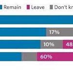#Brexit Il futuro deciso da chi un futuro non ce lha https://t.co/p4YXNddTIs