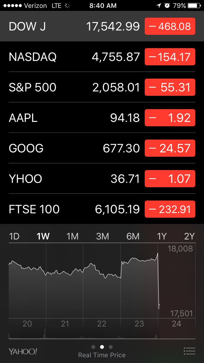 *opens the stocks app for the first time ever* https://t.co/h4Mmio3qvD