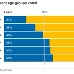 Generations divided, the chart that says it all: https://t.co/CBeTmWikP0 #EURefResults #notmyvote https://t.co/MTPwbK4rB6