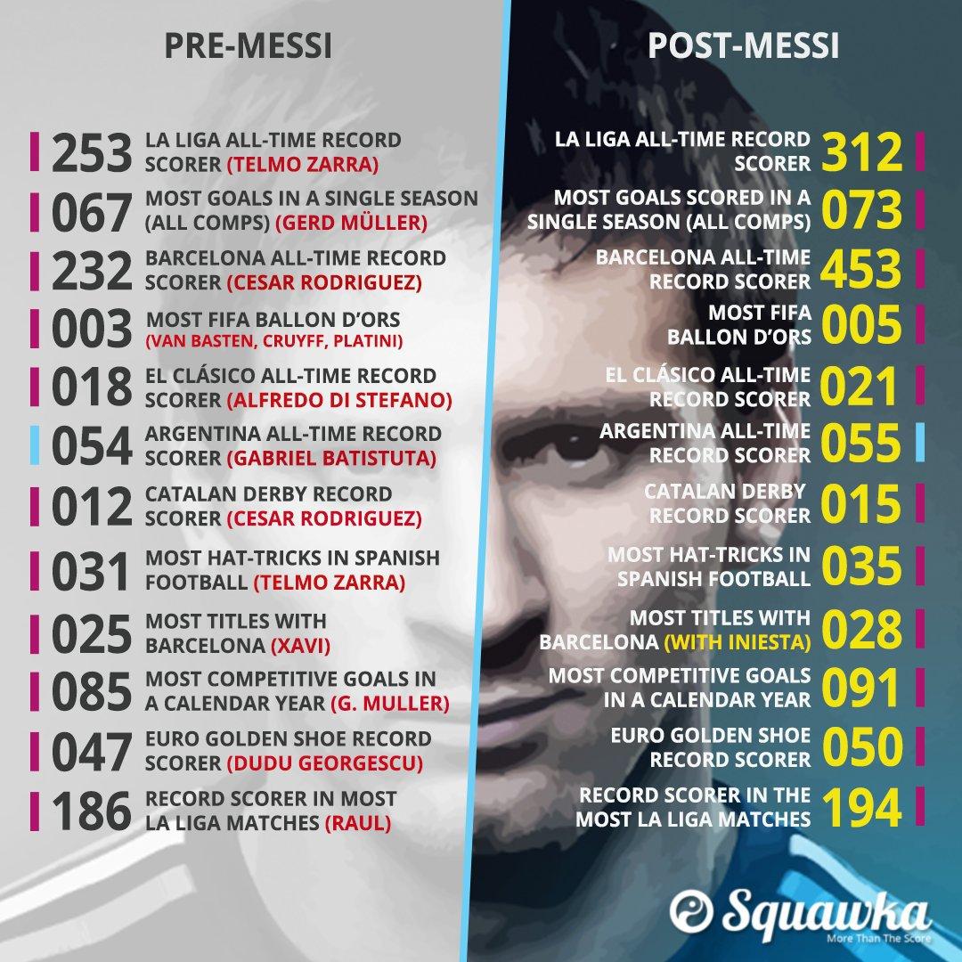 #Messi29 Excelente infografía de @Squawka sobre Messi. Así luce La Liga antes y después del jugador de Barcelona. https://t.co/bcAuReVeYg