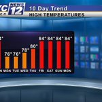 10 DAY TREND: Cooler with highs in the 70s Monday, Tuesday, & Wednesday next week in southern Minnesota! #MNwx https://t.co/1W5idMYgsz