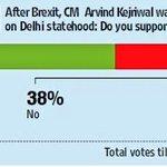 #HTPoll Delhi ready for Referendum on #FullStatehood Nearly 60% vote for Yes @ArvindKejriwal https://t.co/iHV1rIpNx6