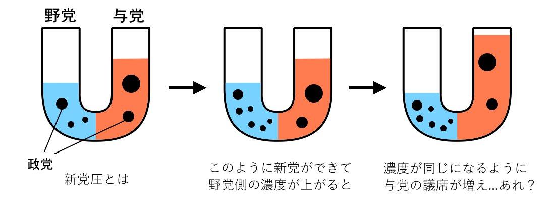 【図解】新党圧(しんとうあつ)とは? https://t.co/gWSWpIQgT8
