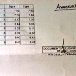 EXCLUSIVE IIT rank of @ArvindKejriwal and his college scores, as MHRD and IIT KGP. cc @Swamy39 https://t.co/Hsz1RKCQt3