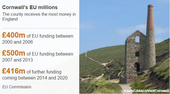 Cose dell'altro mondo. La Cornovaglia (ha votato Leave) ora si preoccupa per i fondi europei che perde. Wonderful! https://t.co/7WCShVWUTr