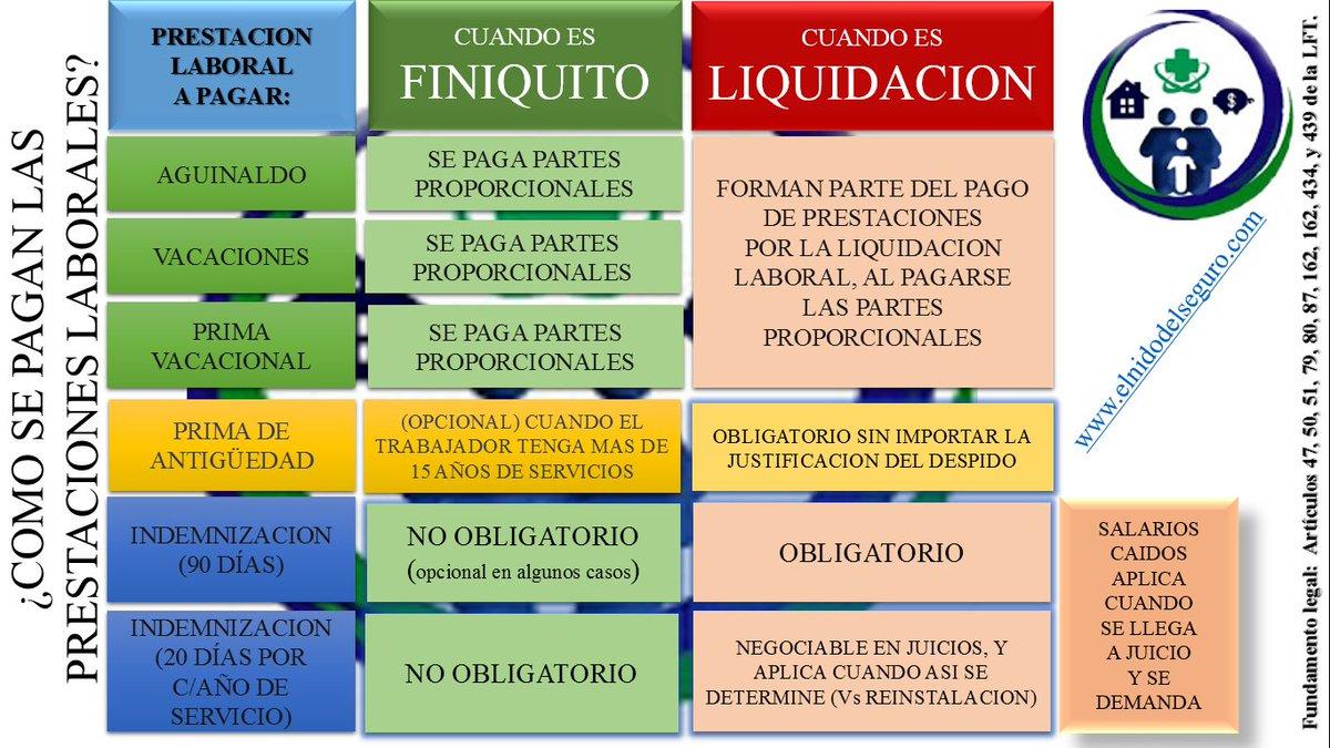 ¿Que prestaciones se pagan, cuando es #finiquito y cuales cuando es #liquidacion? #ldtwitter #abogados #trabajadores https://t.co/FcPuSQxifH