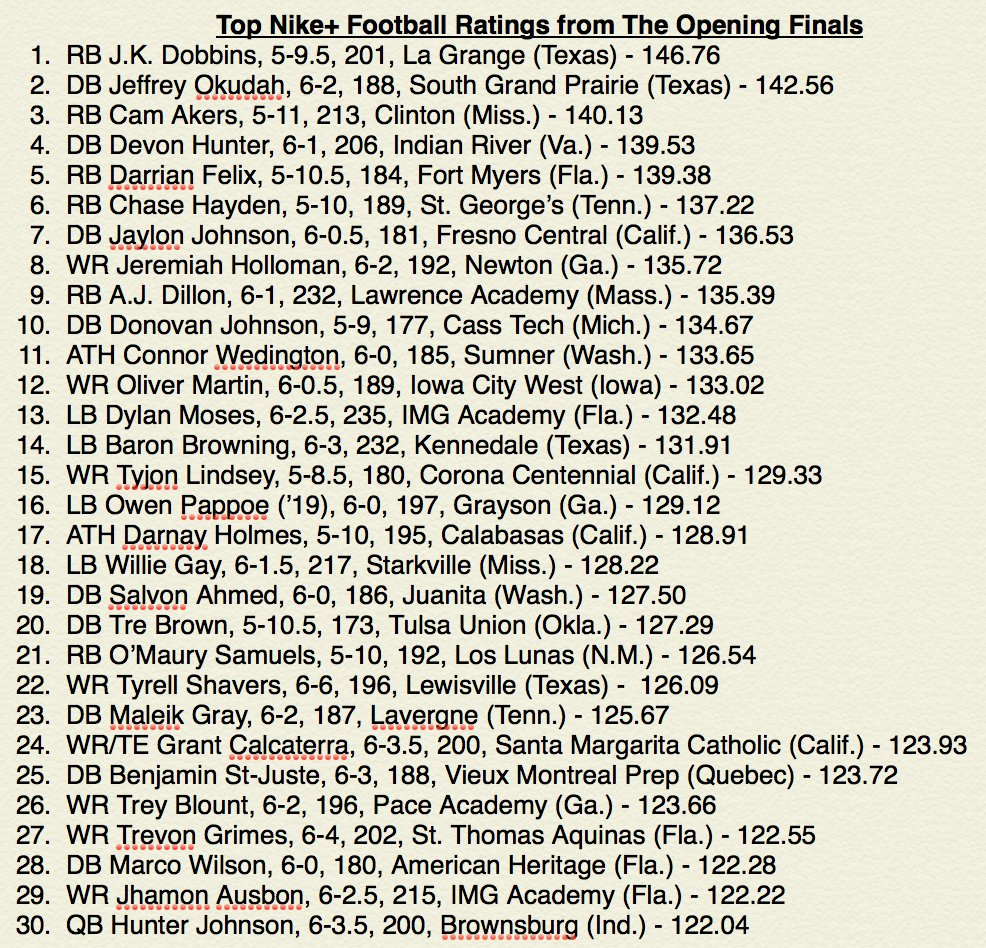 79 players top 100 in the Nike+ Football Rating at #TheOpening Finals on Friday. Top 30 ratings below #GOTOPEN https://t.co/djsJ9PG3RN