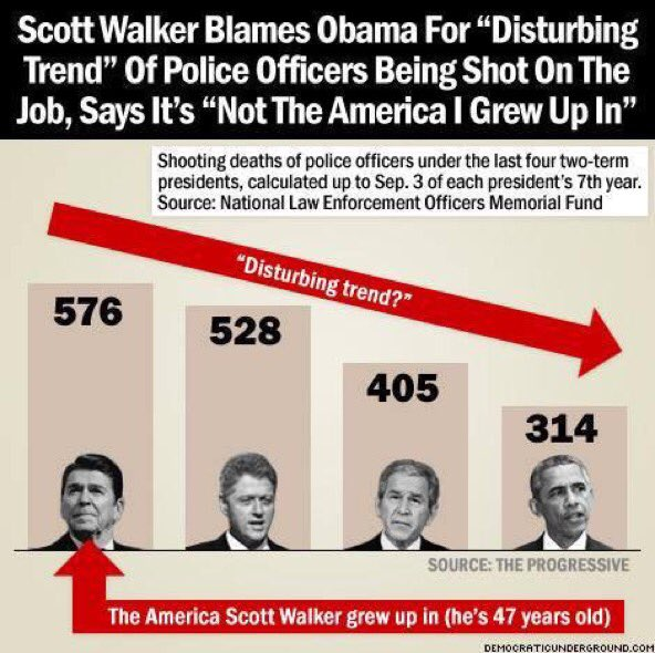 Sorry, @GovWalker, FEWER cops killed during @BarackObama admin than ANY pres in our lifetime https://t.co/Gi70pKN1v7 https://t.co/K9zxCrPyVt