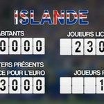 Des stats de la Surprise #ISL #ANGISL #EURO2016 https://t.co/fOGzX2Lfkw