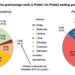 W Q1 59,9 mln przekroczeń #POL granicy. 61,2% to cudz. Najczęściej z #GER (45,1%) z #CZE (25,0%), #SLO (11,5%), #UKR https://t.co/82iQytFF79