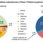 Cudzoziemcy wydali w #POL 8,7 mld zł. #PL za granicą 3,8 mld zł @iar_pr @Wiadomosci_PR https://t.co/J1DEqYjYME